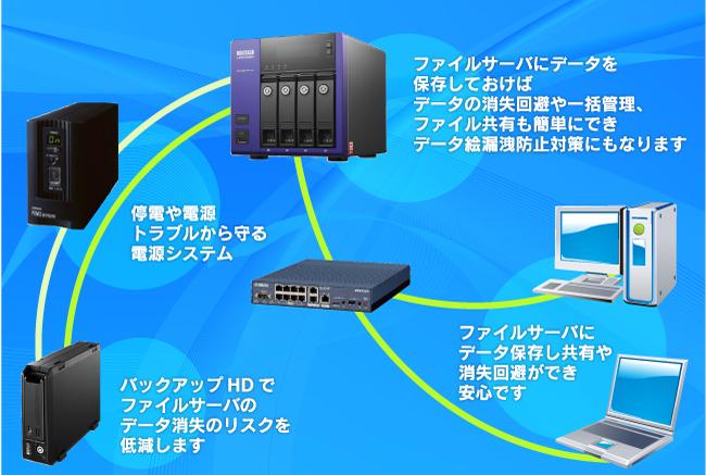 ファイルサーバ